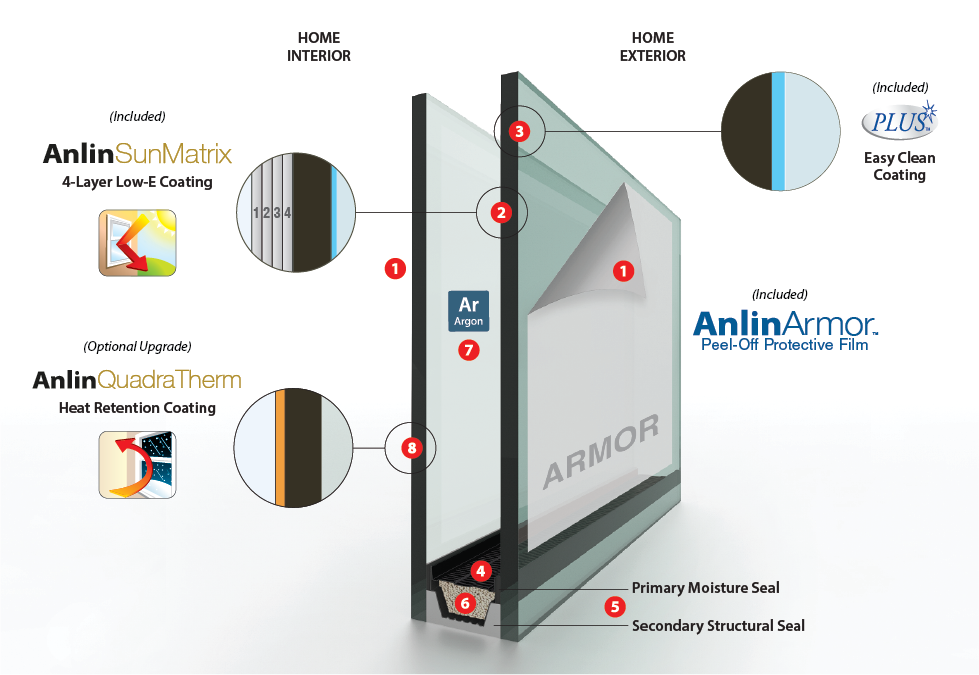 Anlin SunMatrix Glass Pack